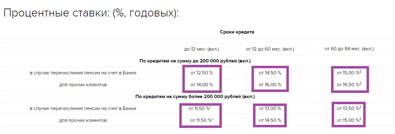 ВТБ банк онлайн заявка на кредит наличными без справок